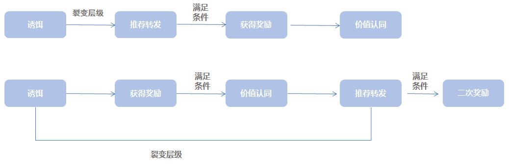 裂变流程.png